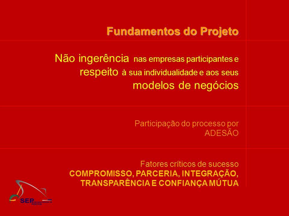 Fatores críticos de sucesso COMPROMISSO, PARCERIA, INTEGRAÇÃO, TRANSPARÊNCIA E CONFIANÇA MÚTUA Fundamentos do Projeto Não ingerência nas empresas part