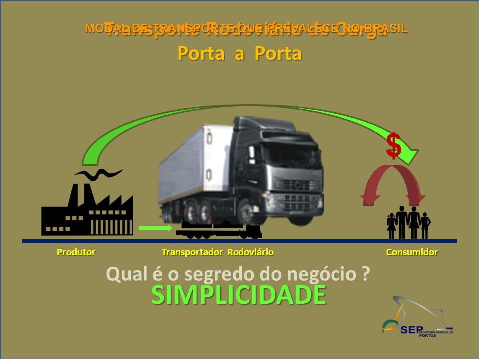 Transporte Rodoviário de Carga Porta a Porta SIMPLICIDADE ProdutorConsumidor Transportador Rodoviário Qual é o segredo do negócio ? MODAL DE TRANSPORT