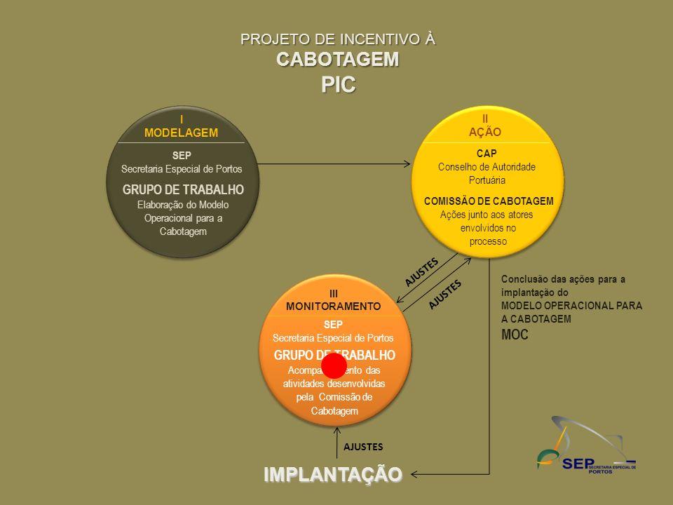 PROJETO DE INCENTIVO À CABOTAGEMPIC II AÇÃO CAP Conselho de Autoridade Portuária COMISSÃO DE CABOTAGEM Ações junto aos atores envolvidos no processo I