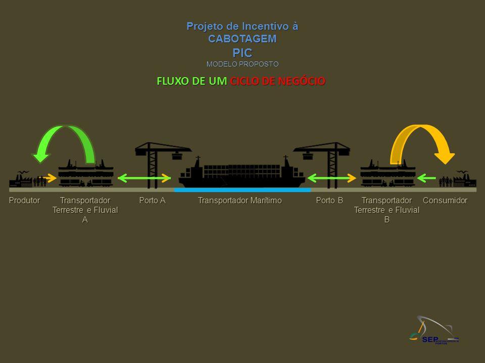 ProdutorConsumidorTransportador Terrestre e Fluvial A Porto A Transportador Marítimo Porto B Transportador Terrestre e Fluvial B Projeto de Incentivo