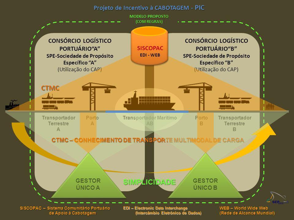 CONSÓRCIO LOGÍSTICO PORTUÁRIOB SPE-Sociedade de Propósito Específico B (Utilização do CAP) Projeto de Incentivo à CABOTAGEM - PIC CONSÓRCIO LOGÍSTICO