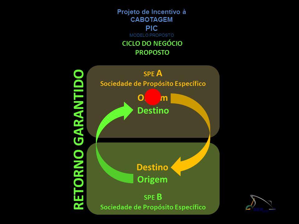 CICLO DO NEGÓCIO PROPOSTO Origem Destino Origem Destino SPE A Sociedade de Propósito Específico SPE B Sociedade de Propósito Específico RETORNO GARANT