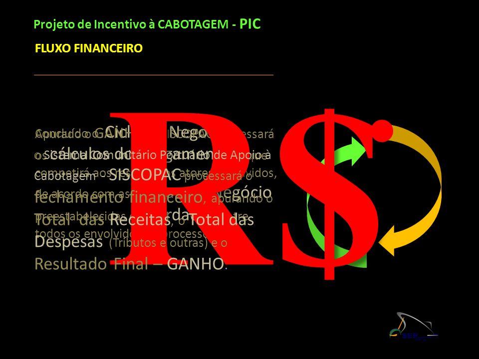 Concluído o Ciclo do Negócio, Apurado o GANHO, o SISCOPAC processará os cálculos dos pagamentos que competirá aos respectivos atores envolvidos, de ac