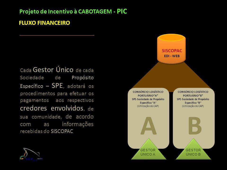 Projeto de Incentivo à CABOTAGEM - PIC FLUXO FINANCEIRO Cada Gestor Único de cada Sociedade de Propósito Específico – SPE, adotará os procedimentos pa
