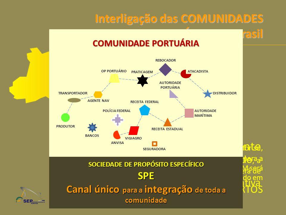 Interligação das COMUNIDADES PORTUÁRIAS no Brasil Inicialmente, este novo modelo para a CABOTAGEM será implantado em pares de PORTOS Na medida em que