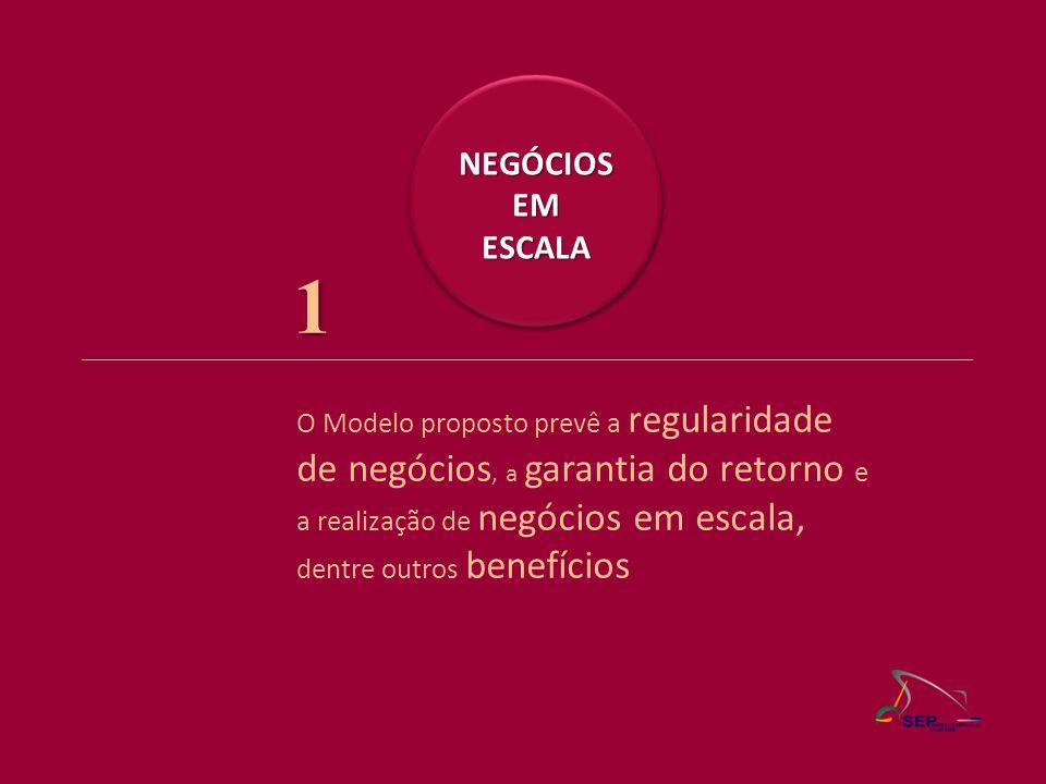 O Modelo proposto prevê a regularidade de negócios, a garantia do retorno e a realização de negócios em escala, dentre outros benefícios NEGÓCIOSEMESC