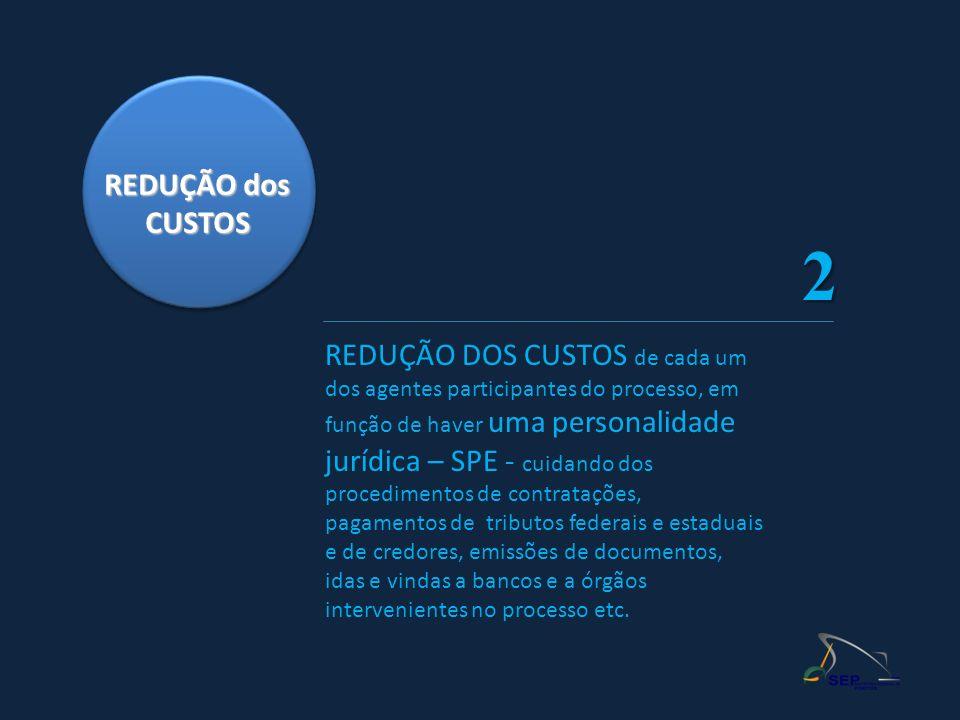 REDUÇÃO dos CUSTOS REDUÇÃO DOS CUSTOS de cada um dos agentes participantes do processo, em função de haver uma personalidade jurídica – SPE - cuidando