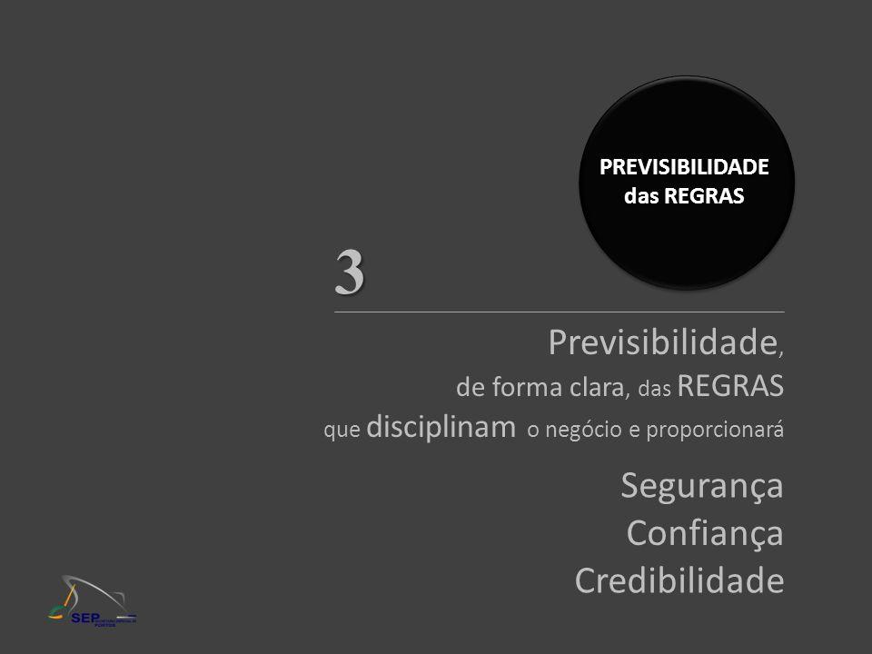 PREVISIBILIDADE das REGRAS Previsibilidade, de forma clara, das REGRAS que disciplinam o negócio e proporcionará Segurança Confiança Credibilidade 3