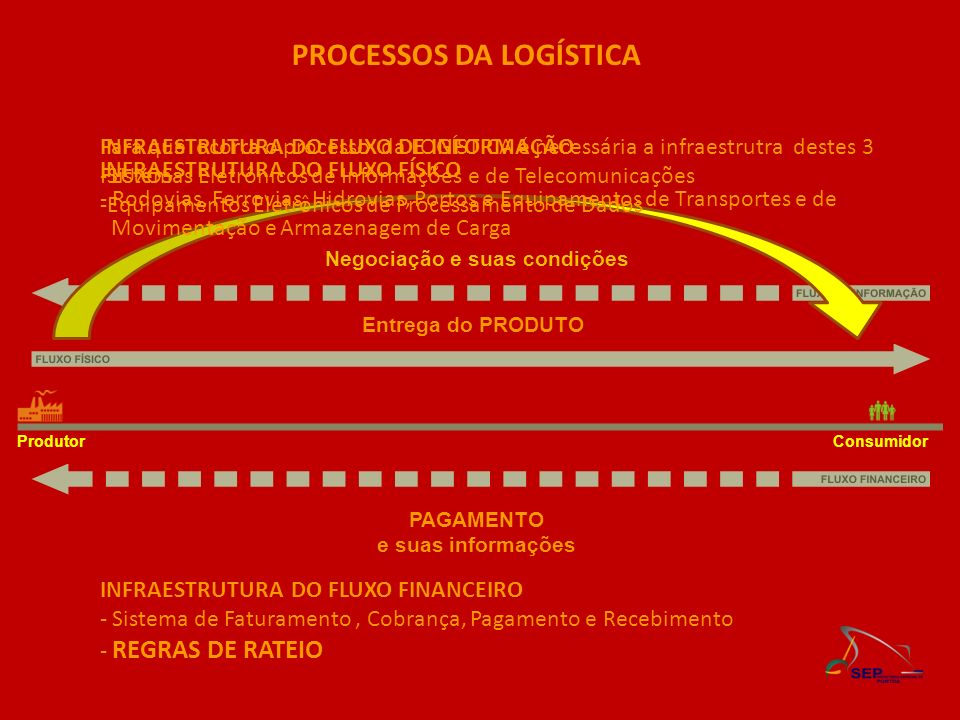 Negociação e suas condições Entrega do PRODUTO PAGAMENTO e suas informações PROCESSOS DA LOGÍSTICA ProdutorConsumidor Para que ocorra o processo da LO