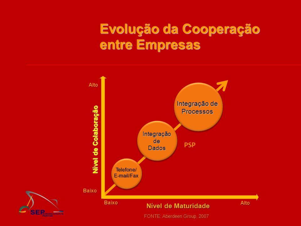 Nível de Colaboração Evolução da Cooperação entre Empresas Nível de Maturidade Alto Baixo Baixo Alto Telefone/E-mail/Fax Integração de Dados Processos
