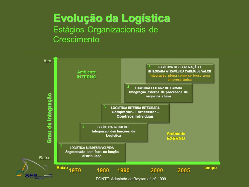 Evolução da Logística Estágios Organizacionais de Crescimento Grau de integração 1970 tempo Baixo Baixo Alto LOGÍSTICA EXTERNA INTEGRADA Integração ex