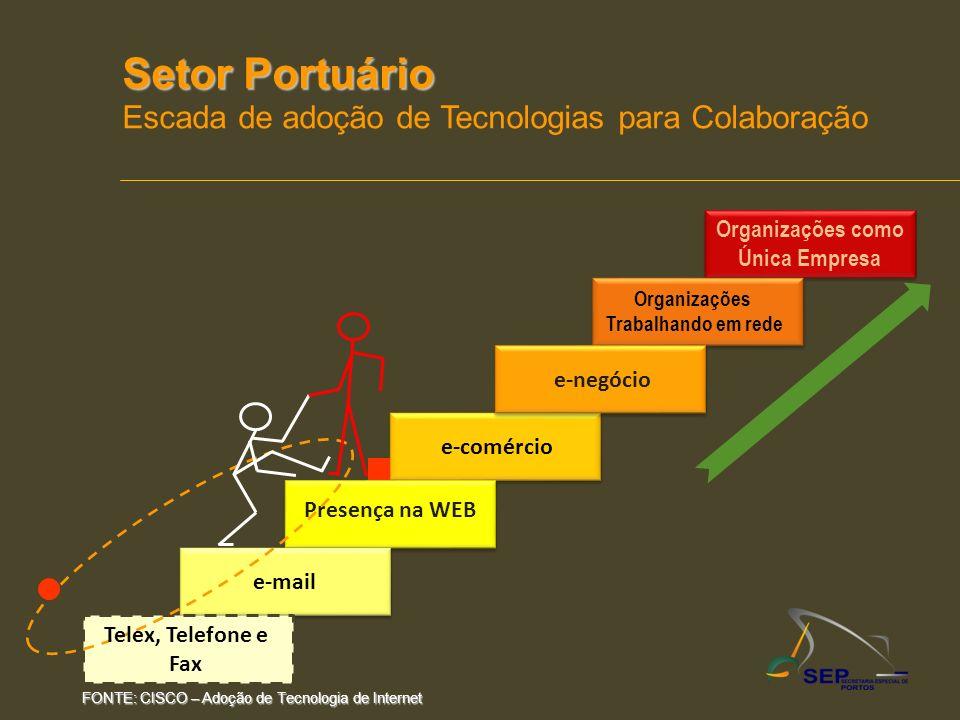 e-comércio Presença na WEB e-mail Setor Portuário Escada de adoção de Tecnologias para Colaboração Organizações como Única Empresa Organizações Trabal