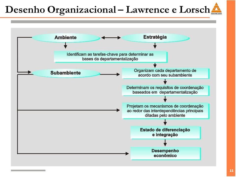 11 Desenho Organizacional – Lawrence e Lorsch