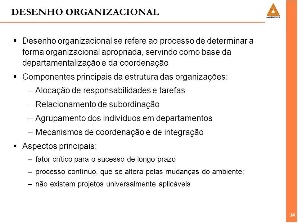 14 DESENHO ORGANIZACIONAL Desenho organizacional se refere ao processo de determinar a forma organizacional apropriada, servindo como base da departam
