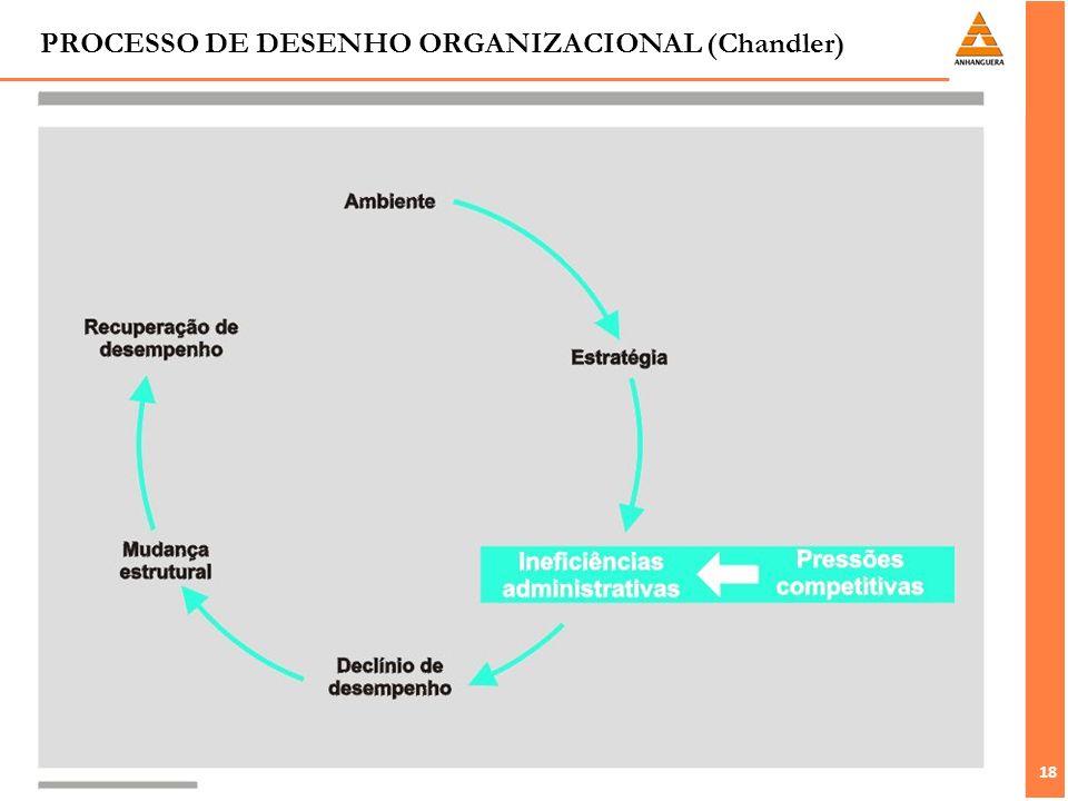 18 PROCESSO DE DESENHO ORGANIZACIONAL (Chandler)