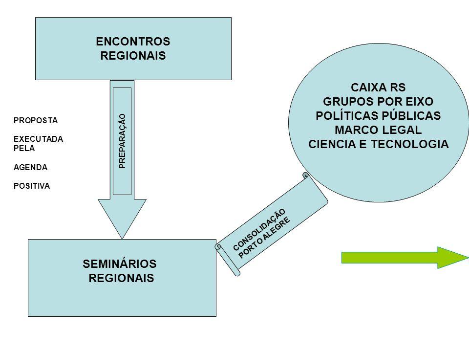 SEMINÁRIOS REGIONAIS ENCONTROS REGIONAIS CAIXA RS GRUPOS POR EIXO POLÍTICAS PÚBLICAS MARCO LEGAL CIENCIA E TECNOLOGIA PREPARAÇÃO CONSOLIDAÇÃO PORTO AL