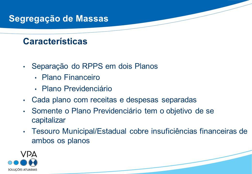 Segregação de Massas Características Separação do RPPS em dois Planos Plano Financeiro Plano Previdenciário Cada plano com receitas e despesas separad