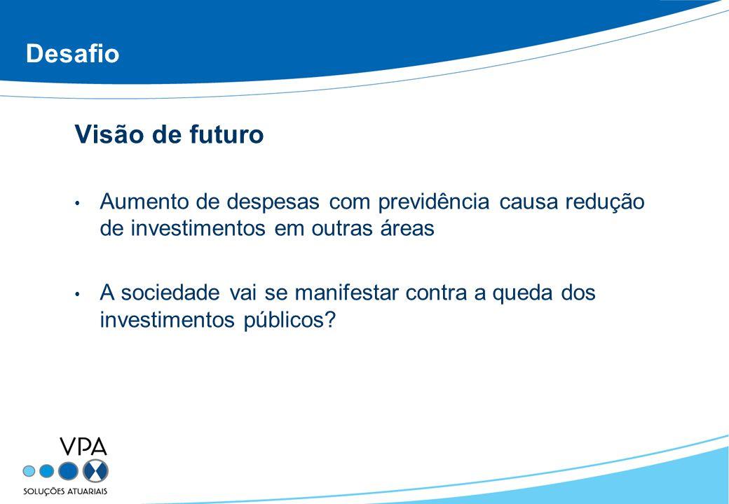 Desafio Visão de futuro Aumento de despesas com previdência causa redução de investimentos em outras áreas A sociedade vai se manifestar contra a qued