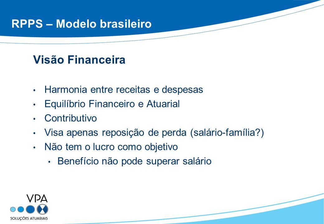 RPPS – Modelo brasileiro Visão Financeira Harmonia entre receitas e despesas Equilíbrio Financeiro e Atuarial Contributivo Visa apenas reposição de pe