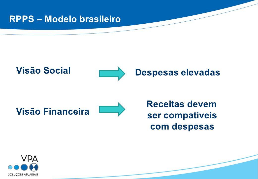 RPPS – Modelo brasileiro Visão Social Despesas elevadas Receitas devem ser compatíveis com despesas Visão Financeira