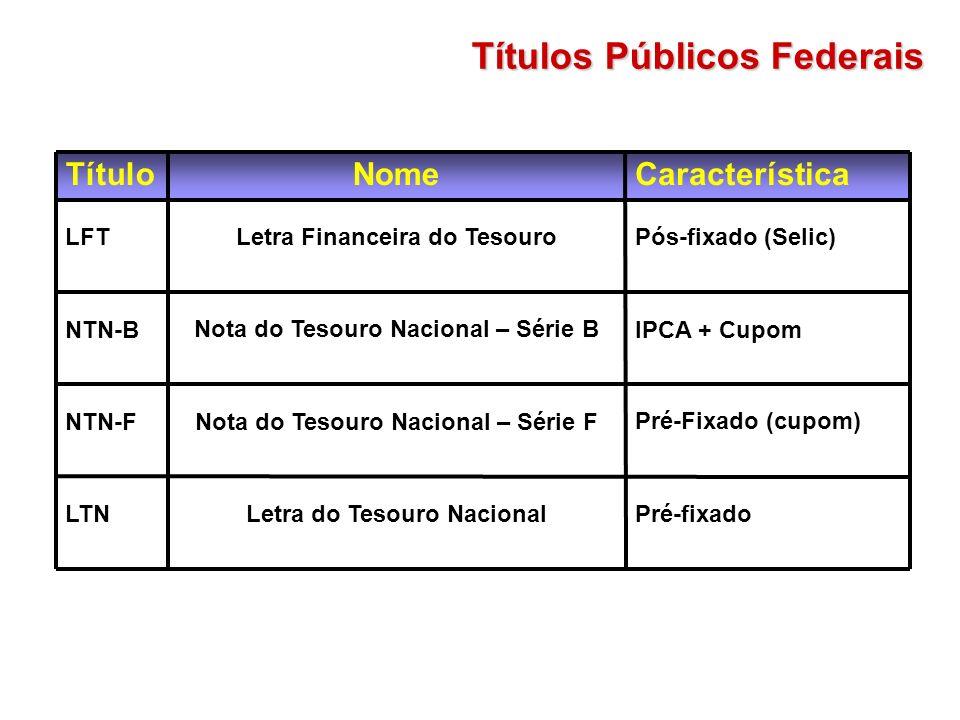 Títulos Públicos Federais Pós-fixado (Selic)Letra Financeira do TesouroLFT Pré-fixado Pré-Fixado (cupom) IPCA + Cupom Característica Letra do Tesouro