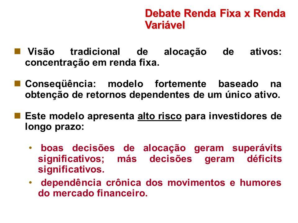 Visão tradicional de alocação de ativos: concentração em renda fixa. Conseqüência: modelo fortemente baseado na obtenção de retornos dependentes de um