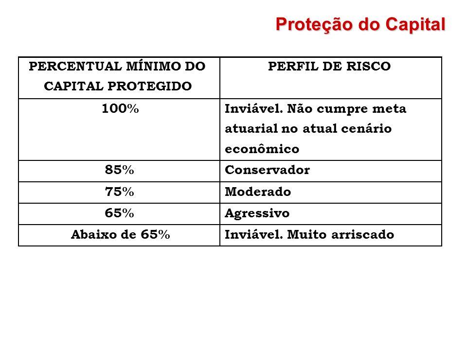 PERCENTUAL MÍNIMO DO CAPITAL PROTEGIDO PERFIL DE RISCO 100% Inviável. Não cumpre meta atuarial no atual cenário econômico 85% Conservador 75% Moderado