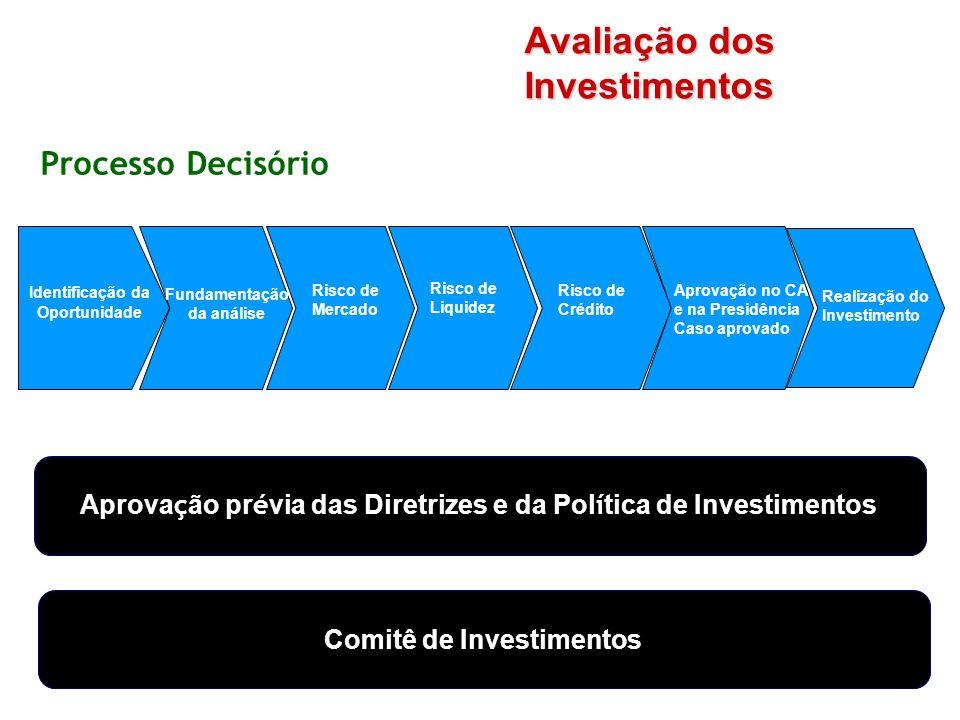 Critérios para análise dos investimentos Seleção de Investimentos 1 Política de Investimentos aprovada pelo Conselho de Administração 4 Alocação eficiente dos recursos 3 Cumprimento das obrigações atuariais 2 Gerenciamento de Riscos Análise dos Investimentos