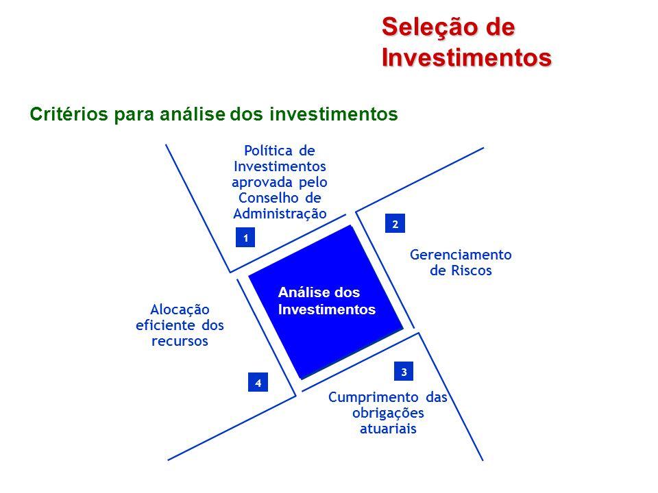 Critérios para análise dos investimentos Seleção de Investimentos 1 Política de Investimentos aprovada pelo Conselho de Administração 4 Alocação efici