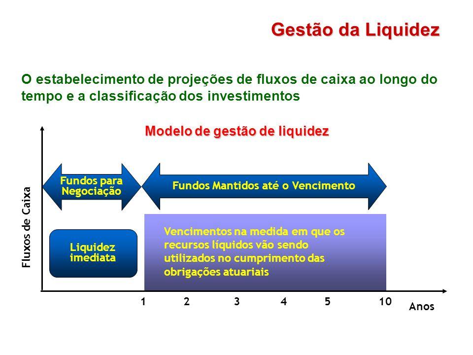 O estabelecimento de projeções de fluxos de caixa ao longo do tempo e a classificação dos investimentos Gestão da Liquidez Modelo de gestão de liquide