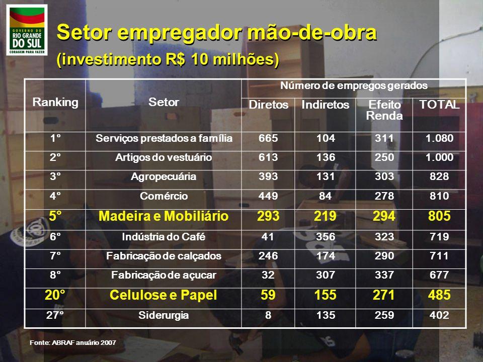 Setor empregador mão-de-obra (investimento R$ 10 milhões) Setor empregador mão-de-obra (investimento R$ 10 milhões) RankingSetor Número de empregos ge