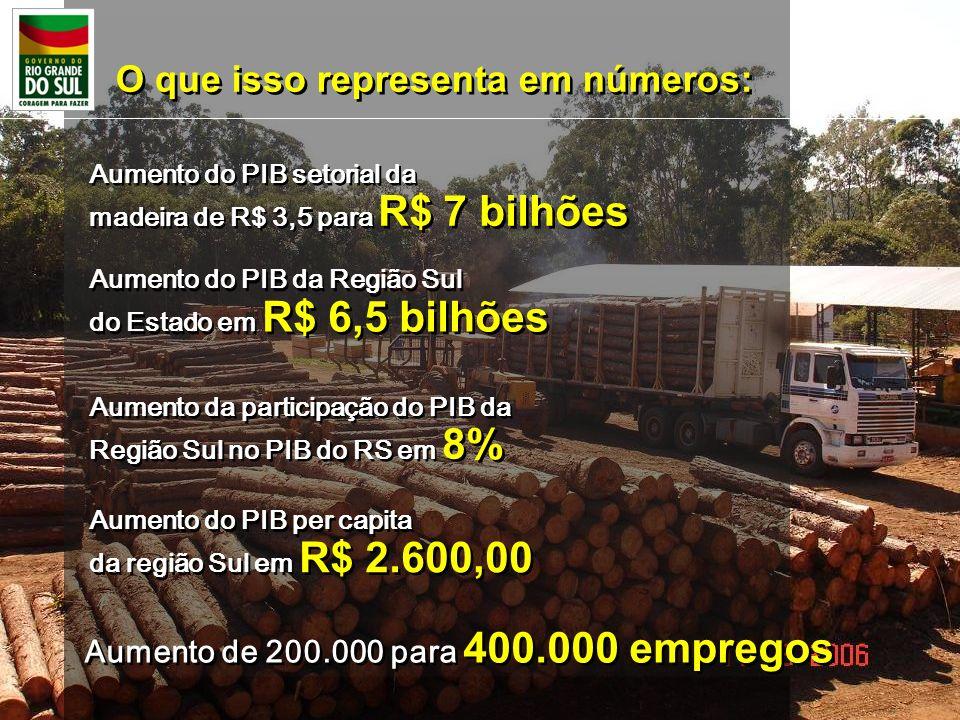 O que isso representa em números: Aumento do PIB setorial da madeira de R$ 3,5 para R$ 7 bilhões Aumento do PIB setorial da madeira de R$ 3,5 para R$
