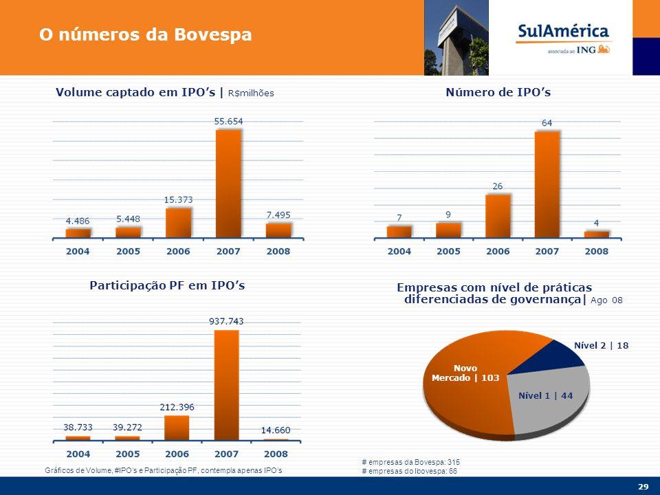 29 O números da Bovespa Participação PF em IPOs Número de IPOsVolume captado em IPOs | R$milhões Empresas com nível de práticas diferenciadas de governança| Ago 08 Novo Mercado | 103 Nível 1 | 44 Nível 2 | 18 # empresas da Bovespa: 315 # empresas do Ibovespa: 66 Gráficos de Volume, #IPOs e Participação PF, contempla apenas IPOs
