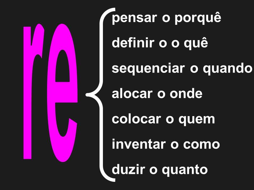 pensar o porquê definir o o quê sequenciar o quando alocar o onde colocar o quem inventar o como duzir o quanto