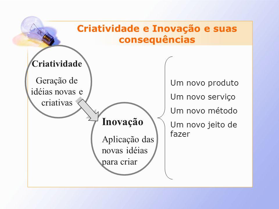 Inovação Aplicação das novas idéias para criar Criatividade Geração de idéias novas e criativas Um novo produto Um novo serviço Um novo método Um novo