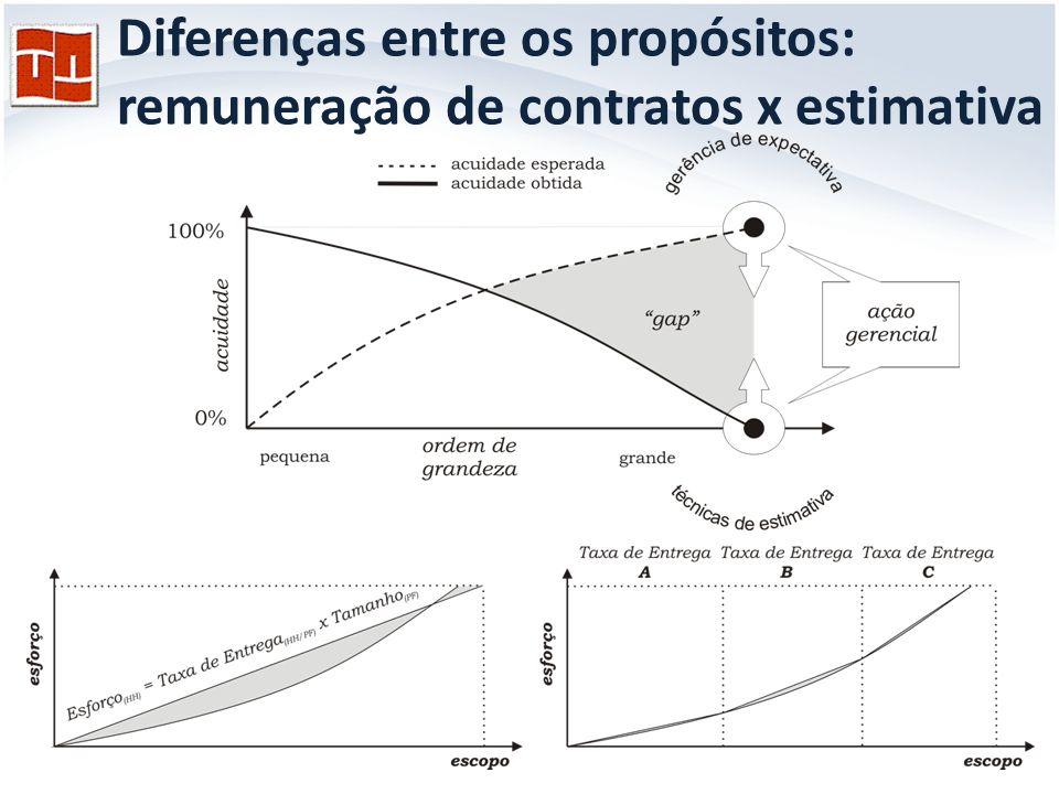 Definição de políticas e procedimentos complementares Ao aderir às regras e procedimentos de contagem do IFPUG definidos no CPM economiza-se MUITO.