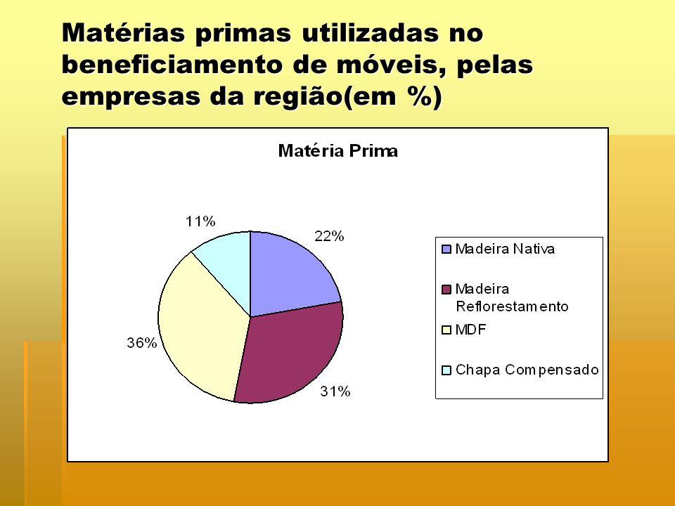 Matérias primas utilizadas no beneficiamento de móveis, pelas empresas da região(em %)