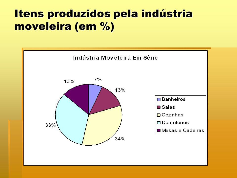 Itens produzidos pela indústria moveleira (em %)