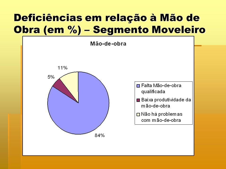 Deficiências em relação à Mão de Obra (em %) – Segmento Moveleiro