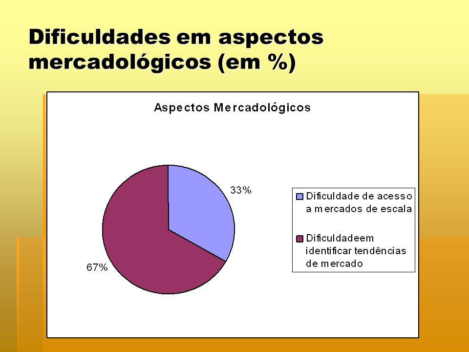 Dificuldades em aspectos mercadológicos (em %)