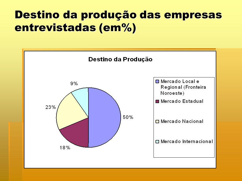 Destino da produção das empresas entrevistadas (em%)