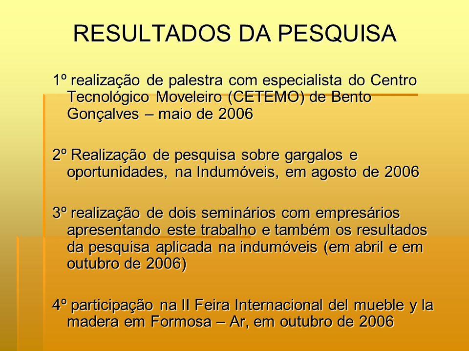 RESULTADOS DA PESQUISA 1º realização de palestra com especialista do Centro Tecnológico Moveleiro (CETEMO) de Bento Gonçalves – maio de 2006 2º Realiz