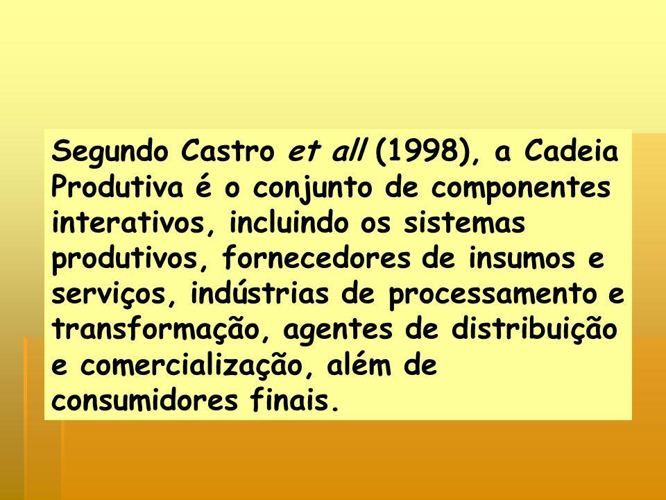Segundo Castro et all (1998), a Cadeia Produtiva é o conjunto de componentes interativos, incluindo os sistemas produtivos, fornecedores de insumos e