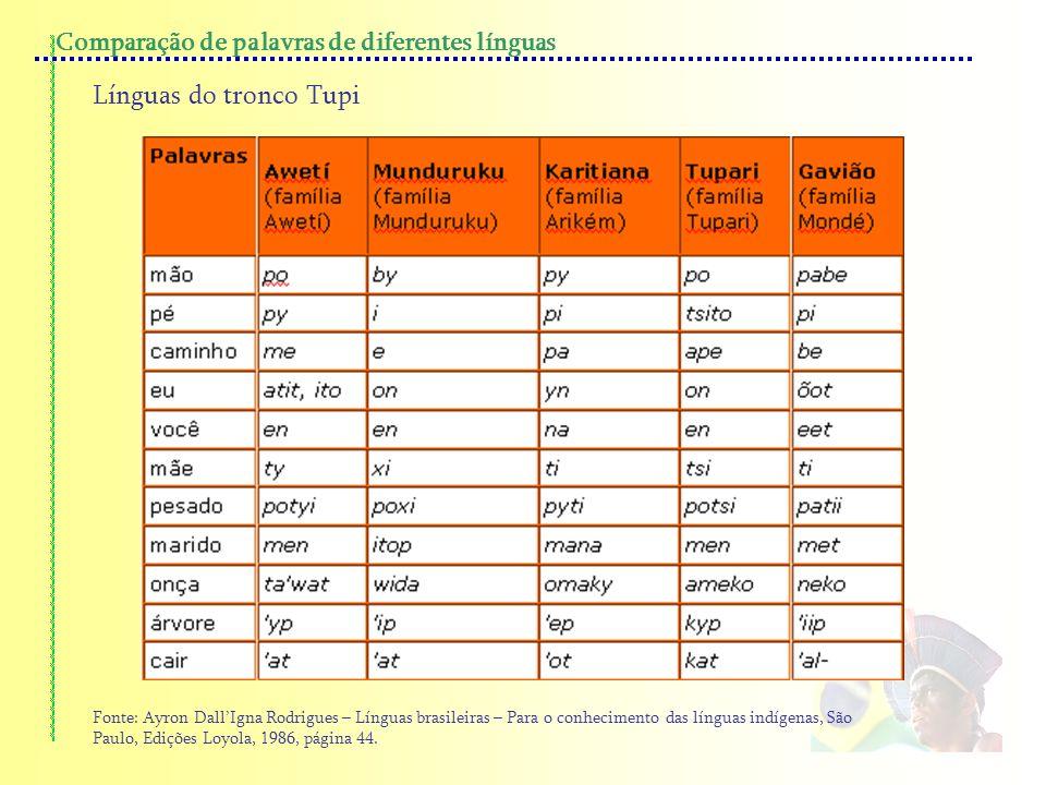 Comparação de palavras de diferentes línguas Línguas do tronco Tupi Fonte: Ayron DallIgna Rodrigues – Línguas brasileiras – Para o conhecimento das lí