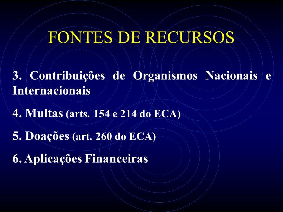 FONTES DE RECURSOS 3. Contribuições de Organismos Nacionais e Internacionais 4. Multas (arts. 154 e 214 do ECA) 5. Doações (art. 260 do ECA) 6. Aplica