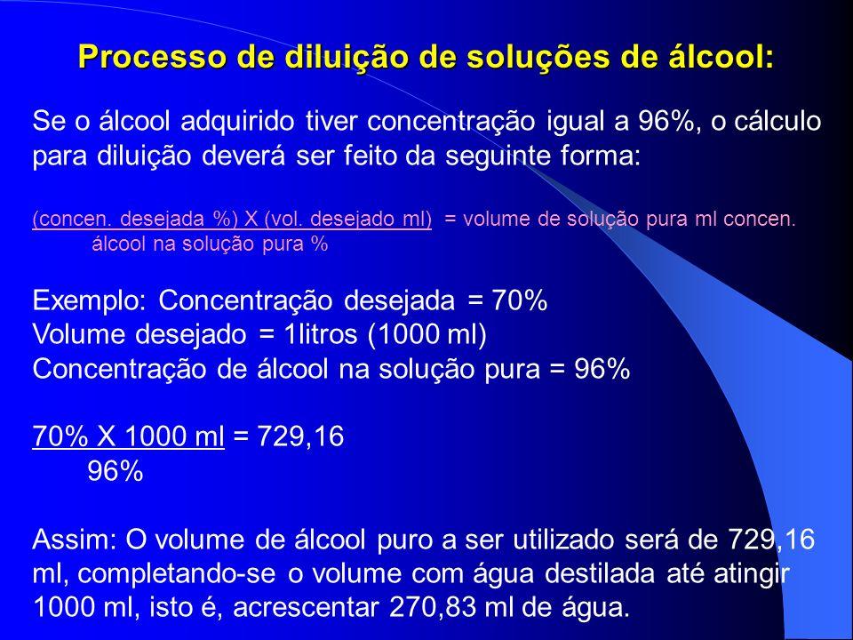 Processo de diluição de soluções de álcool: Se o álcool adquirido tiver concentração igual a 96%, o cálculo para diluição deverá ser feito da seguinte forma: (concen.