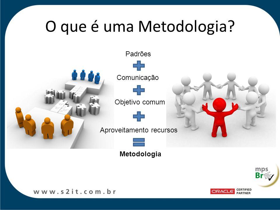 O que é uma Metodologia? Padrões Comunicação Objetivo comum Aproveitamento recursos Metodologia