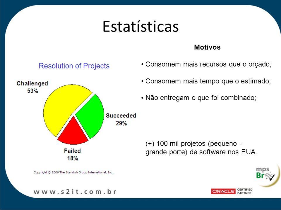 Estatísticas Motivos Consomem mais recursos que o orçado; Consomem mais tempo que o estimado; Não entregam o que foi combinado; (+) 100 mil projetos (