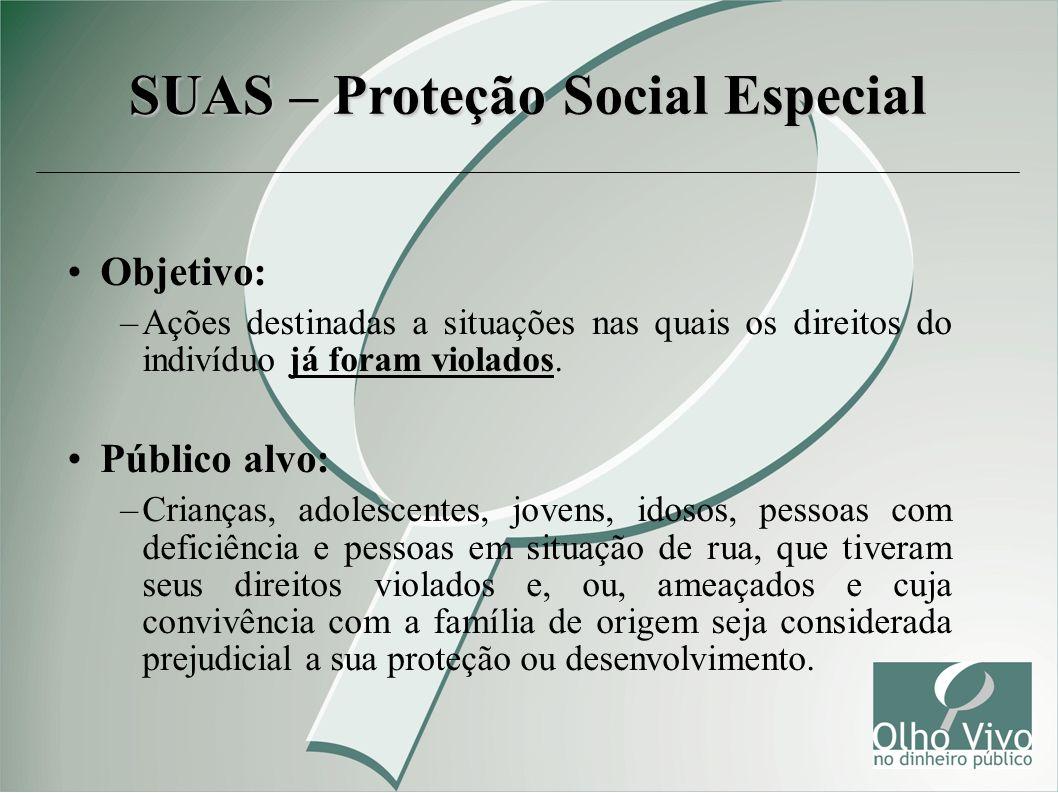 Objetivo: –Ações destinadas a situações nas quais os direitos do indivíduo já foram violados. Público alvo: –Crianças, adolescentes, jovens, idosos, p