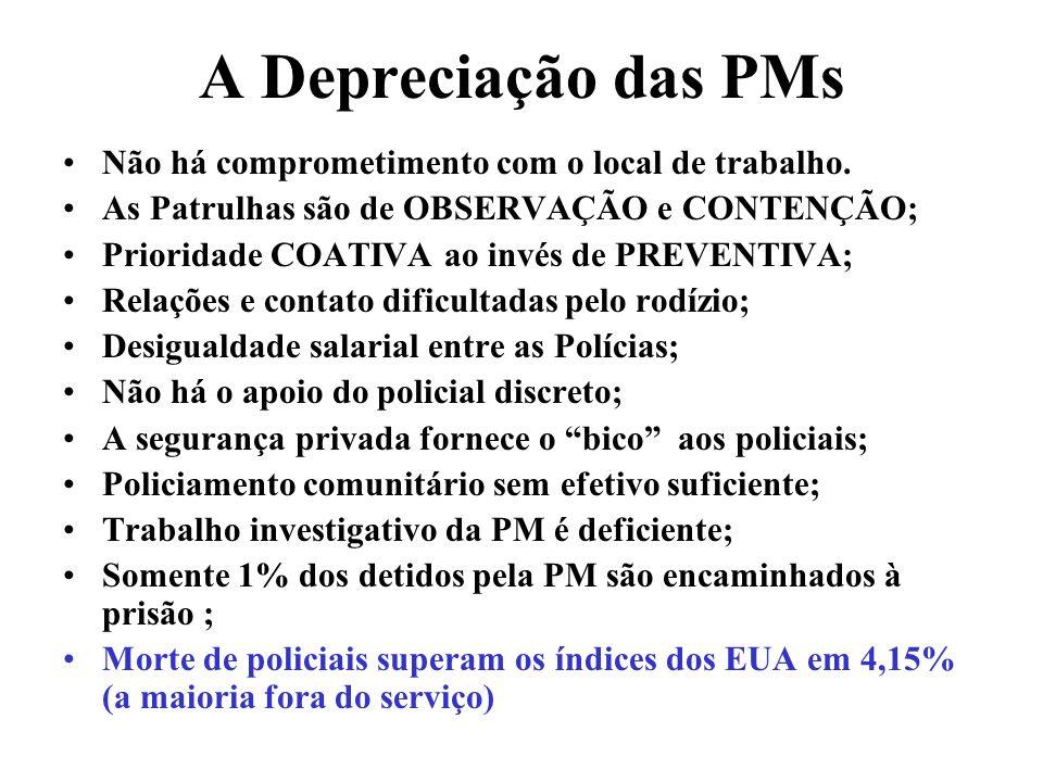 A Depreciação das PMs Não há comprometimento com o local de trabalho. As Patrulhas são de OBSERVAÇÃO e CONTENÇÃO; Prioridade COATIVA ao invés de PREVE